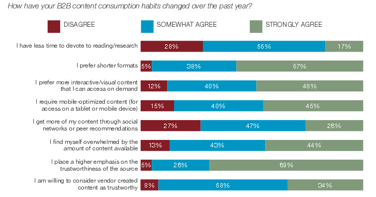 how have your B2B content sonsumption habits changes over the past year